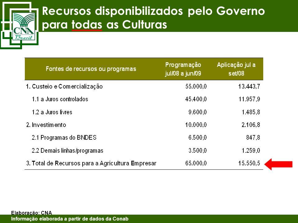 Recursos disponibilizados pelo Governo para todas as Culturas Elaboração: CNA Informação elaborada a partir de dados da Conab