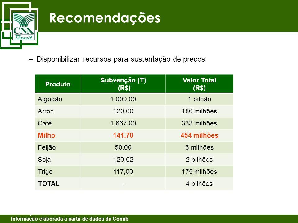 Recomendações –Disponibilizar recursos para sustentação de preços Produto Subvenção (T) (R$) Valor Total (R$) Algodão1.000,001 bilhão Arroz120,00180 m