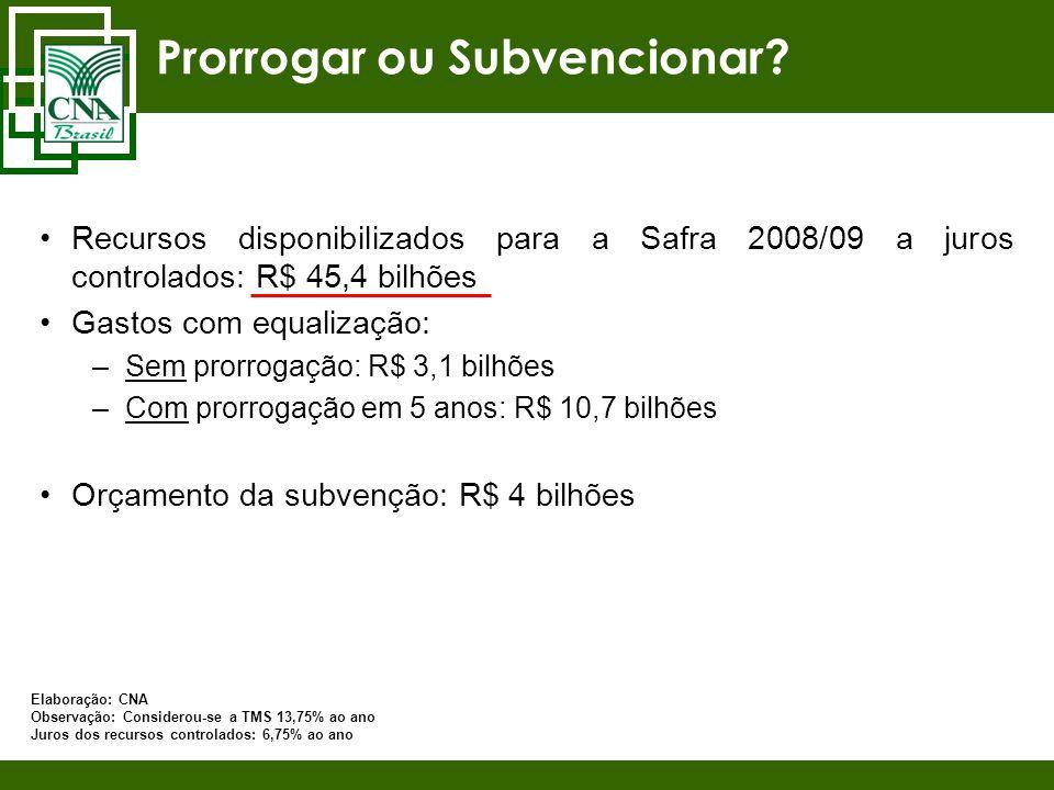 Prorrogar ou Subvencionar? Recursos disponibilizados para a Safra 2008/09 a juros controlados: R$ 45,4 bilhões Gastos com equalização: –Sem prorrogaçã