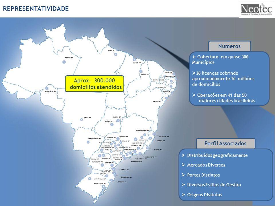 Cobertura em quase 300 Municípios 36 licenças cobrindo aproximadamente 16 milhões de domicílios Operações em 41 das 50 maiores cidades brasileiras Dis