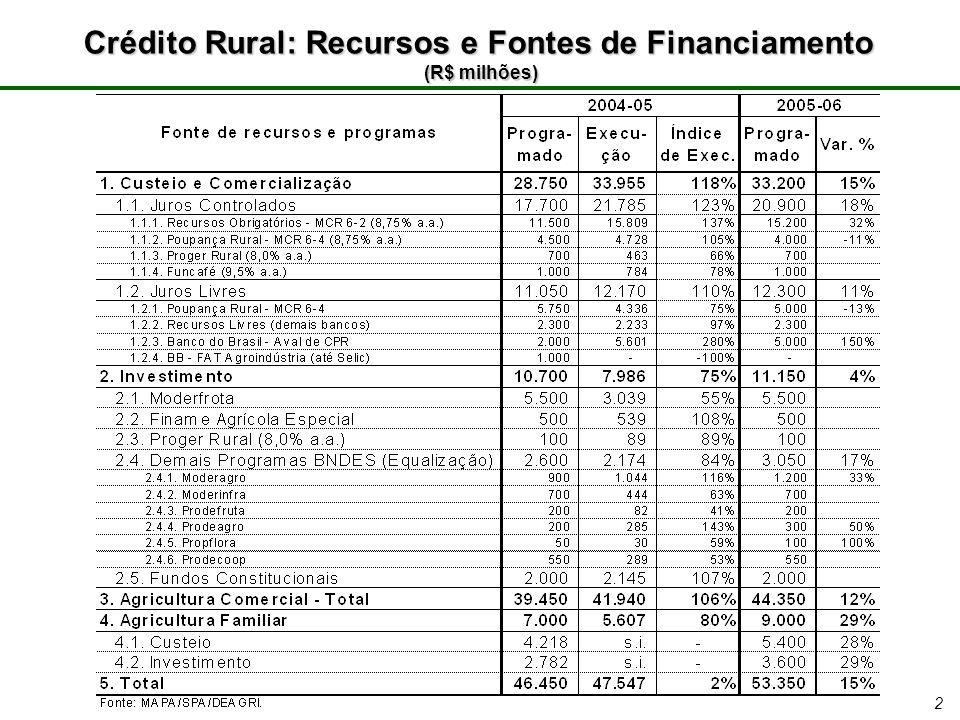 2 Crédito Rural: Recursos e Fontes de Financiamento (R$ milhões)