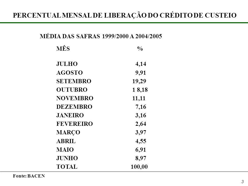 3 PERCENTUAL MENSAL DE LIBERAÇÃO DO CRÉDITO DE CUSTEIO MÉDIA DAS SAFRAS 1999/2000 A 2004/2005 MÊS % JULHO 4,14 AGOSTO 9,91 SETEMBRO 19,29 OUTUBRO 1 8,18 NOVEMBRO 11,11 DEZEMBRO 7,16 JANEIRO 3,16 FEVEREIRO 2,64 MARÇO 3,97 ABRIL 4,55 MAIO 6,91 JUNHO 8,97 TOTAL100,00 Fonte: BACEN