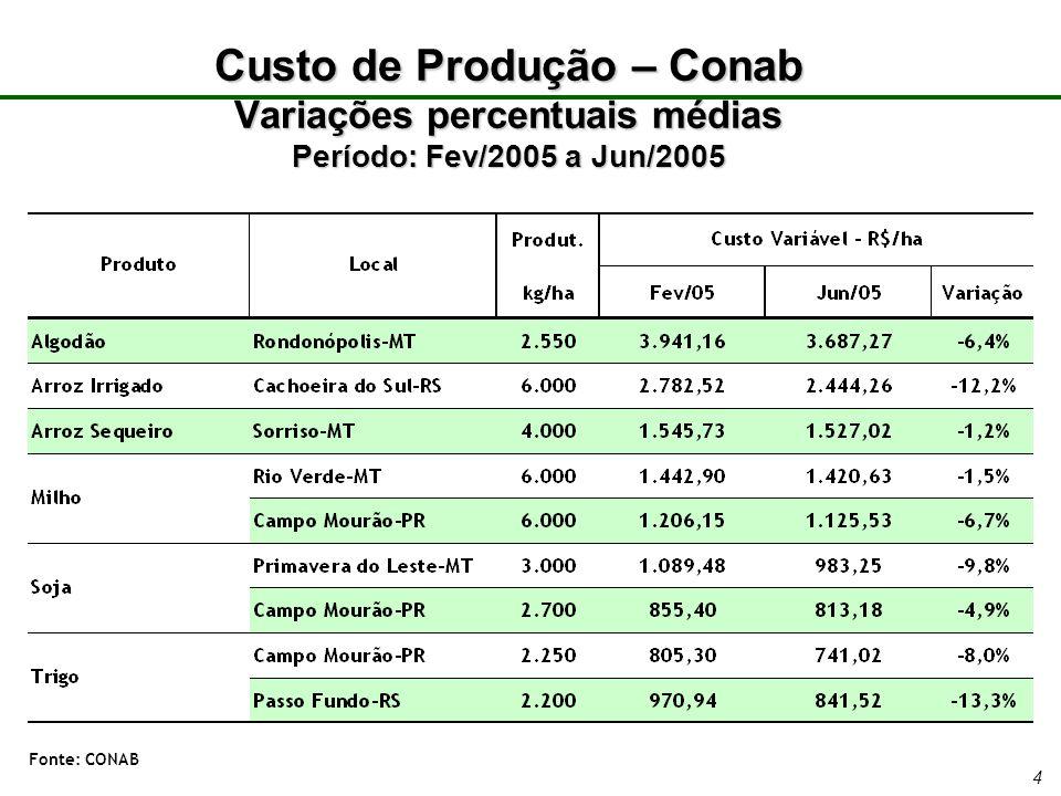 4 Custo de Produção – Conab Variações percentuais médias Período: Fev/2005 a Jun/2005 Fonte: CONAB