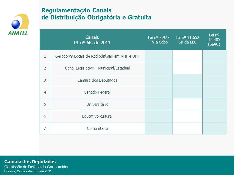 Câmara dos Deputados Comissão de Defesa do Consumidor Brasília, 27 de setembro de 2011 Regulamentação Canais de Distribuição Obrigatória e Gratuita Canais PL nº 66, de 2011 Lei nº 8.977 TV a Cabo Lei nº 11.652 Lei da EBC Lei nº 12.485 (SeAC) 1Geradoras Locais de Radiodifusão em VHF e UHF 2Canal Legislativo – Municipal/Estadual 3Câmara dos Deputados 4Senado Federal 5Universitário 6Educativo-cultural 7Comunitário
