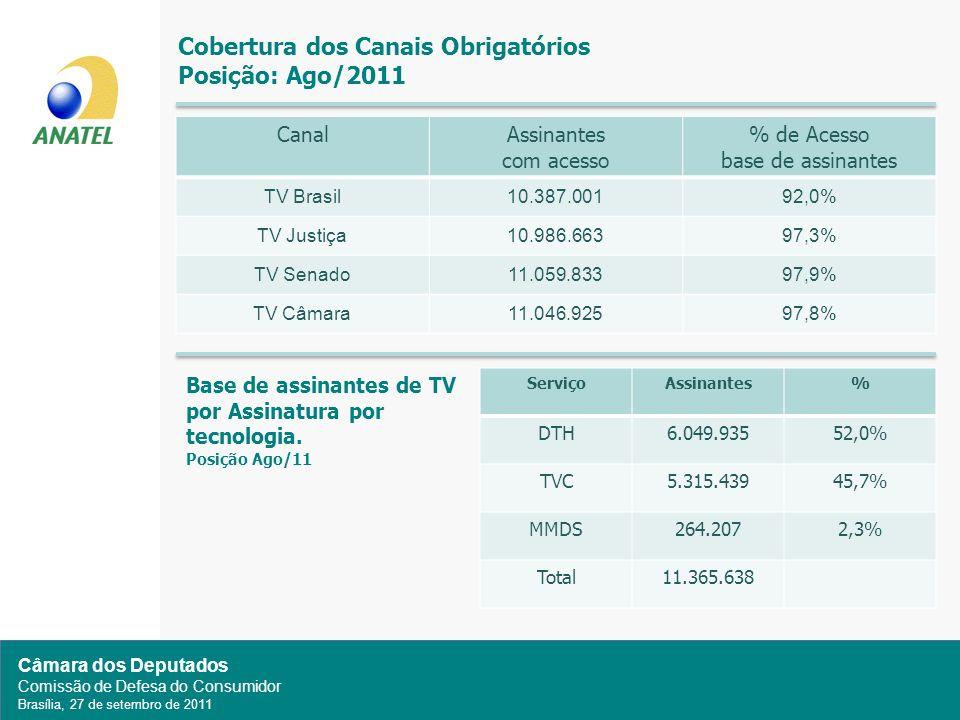 Câmara dos Deputados Comissão de Defesa do Consumidor Brasília, 27 de setembro de 2011 Cobertura dos Canais Obrigatórios Posição: Ago/2011 CanalAssinantes com acesso % de Acesso base de assinantes TV Brasil10.387.00192,0% TV Justiça10.986.66397,3% TV Senado11.059.83397,9% TV Câmara11.046.92597,8% ServiçoAssinantes% DTH6.049.93552,0% TVC5.315.43945,7% MMDS264.2072,3% Total11.365.638 Base de assinantes de TV por Assinatura por tecnologia.