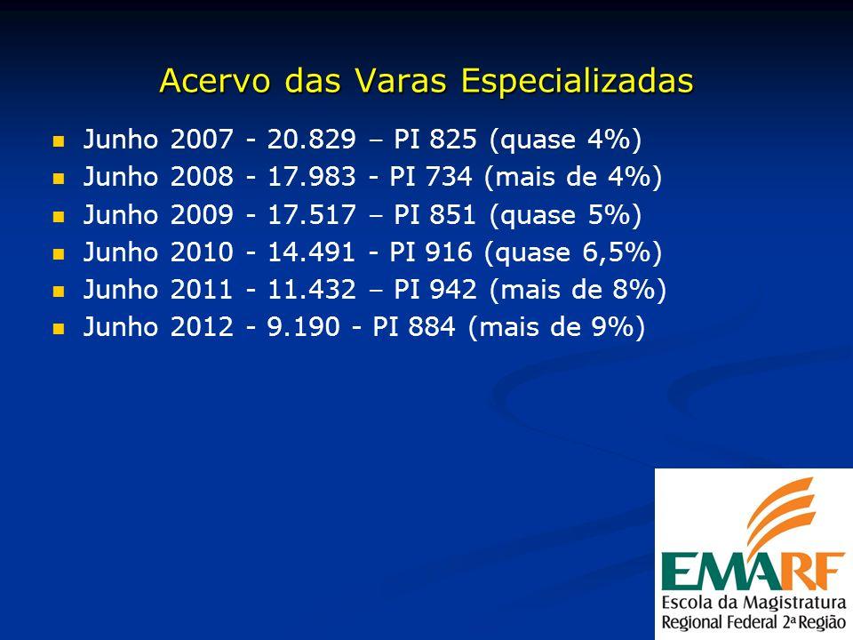 Acervo das Varas Especializadas Junho 2007 - 20.829 – PI 825 (quase 4%) Junho 2008 - 17.983 - PI 734 (mais de 4%) Junho 2009 - 17.517 – PI 851 (quase