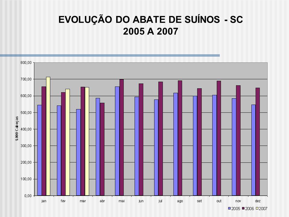 EVOLUÇÃO DO ABATE DE SUÍNOS - SC 2005 A 2007