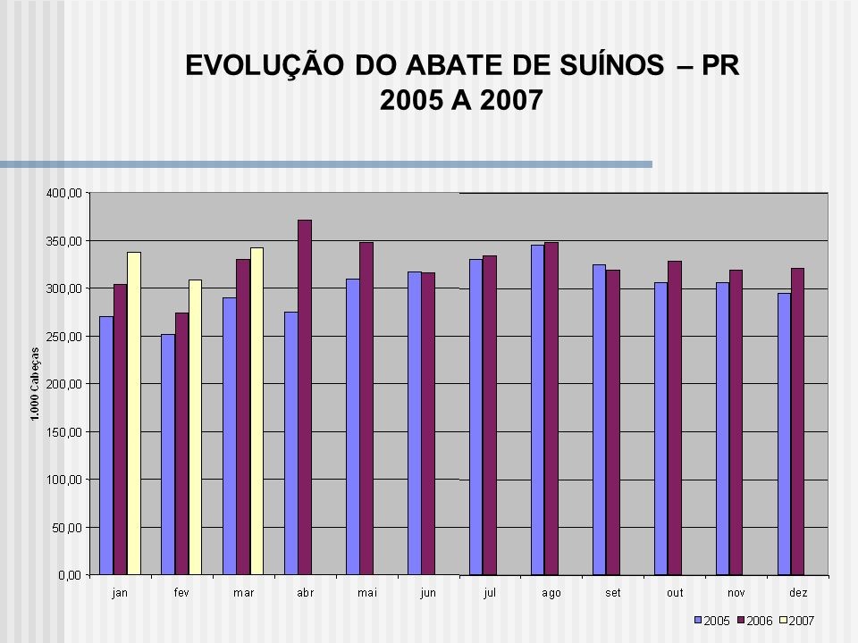 EVOLUÇÃO DO ABATE DE SUÍNOS – PR 2005 A 2007
