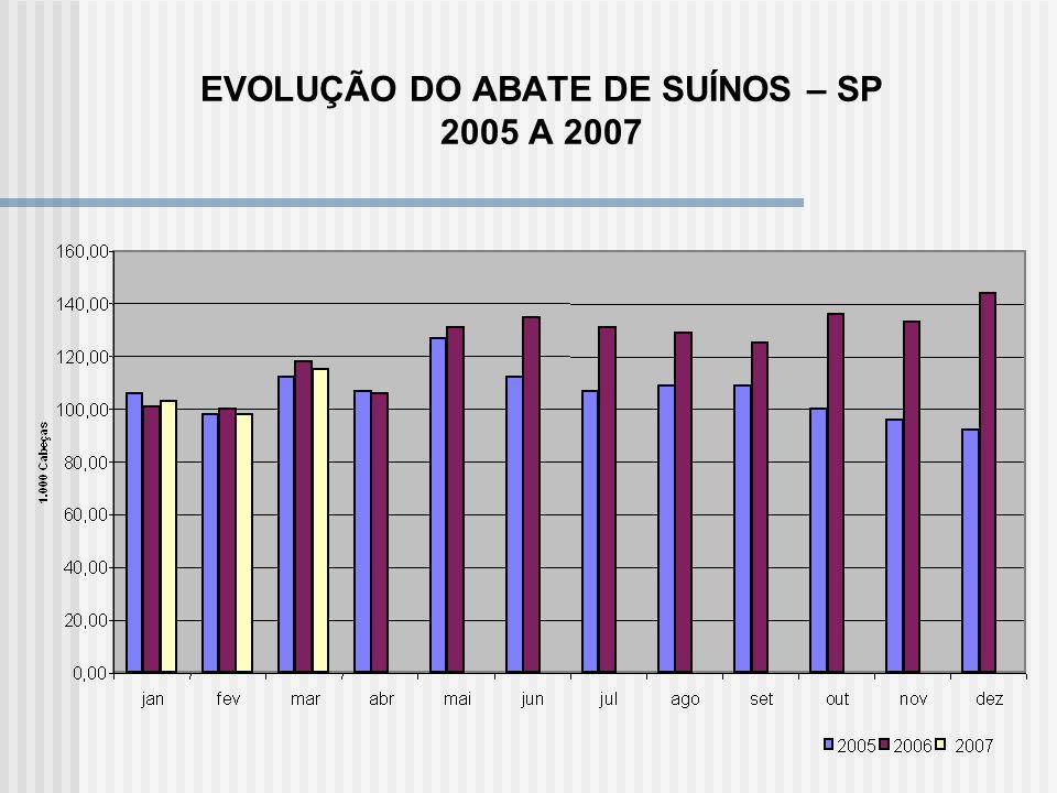 EVOLUÇÃO DO ABATE DE SUÍNOS – SP 2005 A 2007
