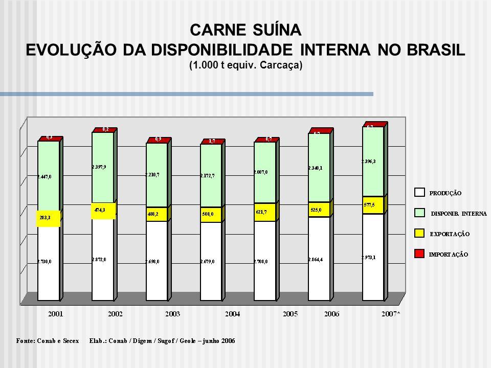 CARNE SUÍNA EVOLUÇÃO DA DISPONIBILIDADE INTERNA NO BRASIL (1.000 t equiv. Carcaça)