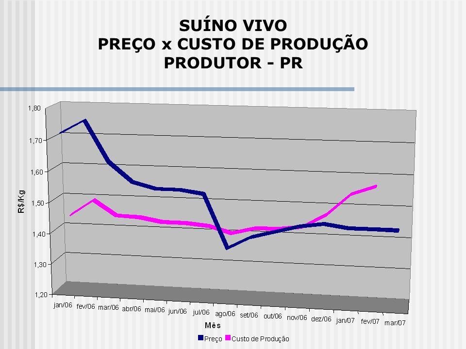 SUÍNO VIVO PREÇO x CUSTO DE PRODUÇÃO PRODUTOR - PR