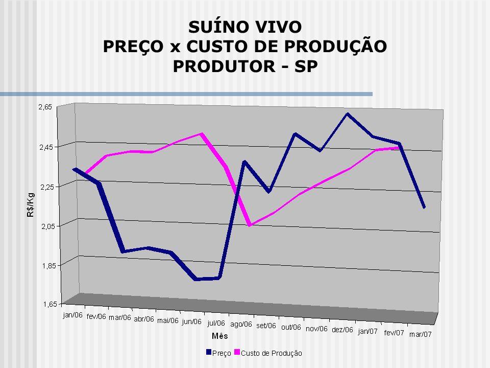 SUÍNO VIVO PREÇO x CUSTO DE PRODUÇÃO PRODUTOR - SP