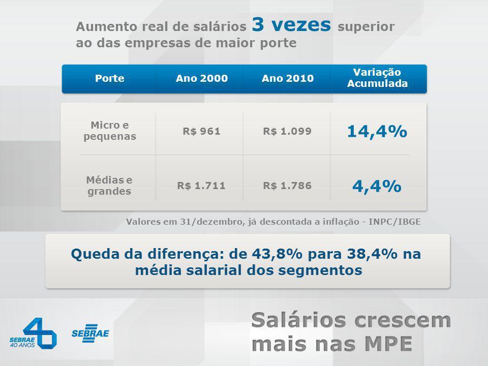 0800 570 0800 / www.sebrae.com.br Aumento real de salários 3 vezes superior ao das empresas de maior porte PorteAno 2000Ano 2010 Variação Acumulada Va
