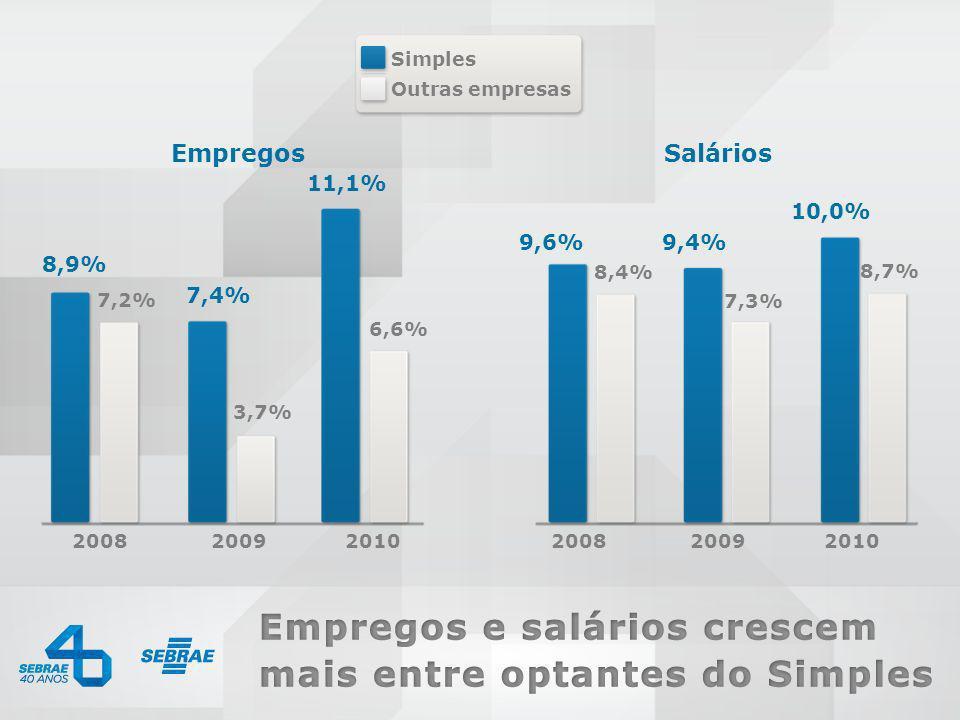 0800 570 0800 / www.sebrae.com.br Simples 200820092010200820092010 8,9% 7,4% 11,1% 9,6%9,4% 10,0% SaláriosEmpregos 7,2% 3,7% 6,6% 8,4% 7,3% 8,7% Outra