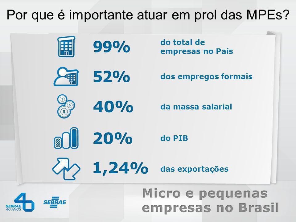 0800 570 0800 / www.sebrae.com.br do total de empresas no País dos empregos formais da massa salarial do PIB das exportações Por que é importante atua