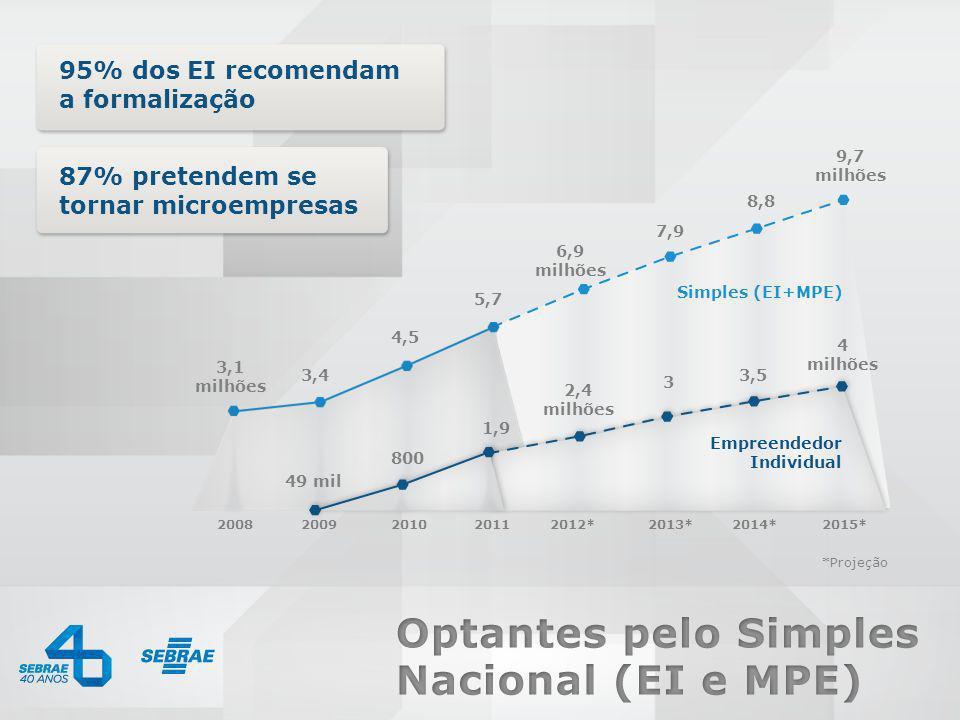 0800 570 0800 / www.sebrae.com.br 95% dos EI recomendam a formalização 87% pretendem se tornar microempresas Simples (EI+MPE) 7,9 8,8 9,7 milhões 6,9