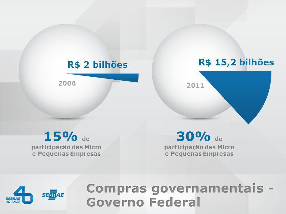 0800 570 0800 / www.sebrae.com.br R$ 2 bilhões 2006 R$ 15,2 bilhões 2011 15% de participação das Micro e Pequenas Empresas 30% de participação das Mic