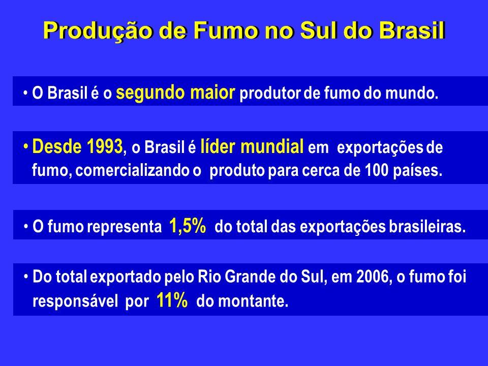 Produção de Fumo no Sul do Brasil O Brasil é o segundo maior produtor de fumo do mundo. Desde 1993, o Brasil é líder mundial em exportações de fumo, c