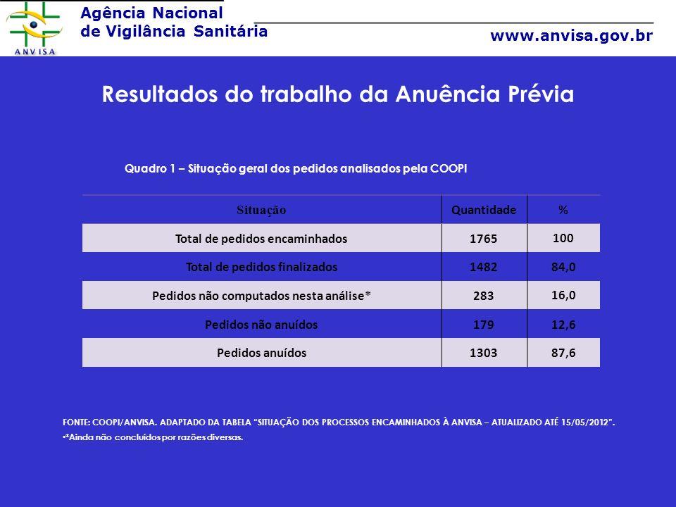Agência Nacional de Vigilância Sanitária www.anvisa.gov.br Resultados do trabalho da Anuência Prévia FONTE: COOPI/ANVISA. ADAPTADO DA TABELA SITUAÇÃO