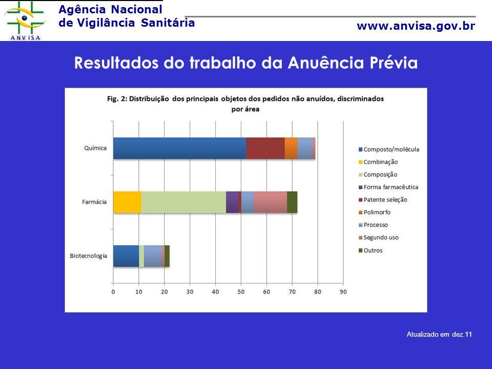 Agência Nacional de Vigilância Sanitária www.anvisa.gov.br Resultados do trabalho da Anuência Prévia Atualizado em dez.11