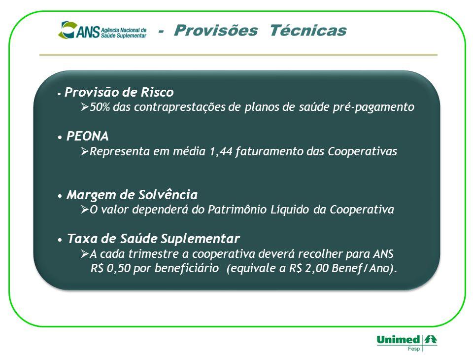 Provisão de Risco 50% das contraprestações de planos de saúde pré-pagamento PEONA Representa em média 1,44 faturamento das Cooperativas Margem de Solv