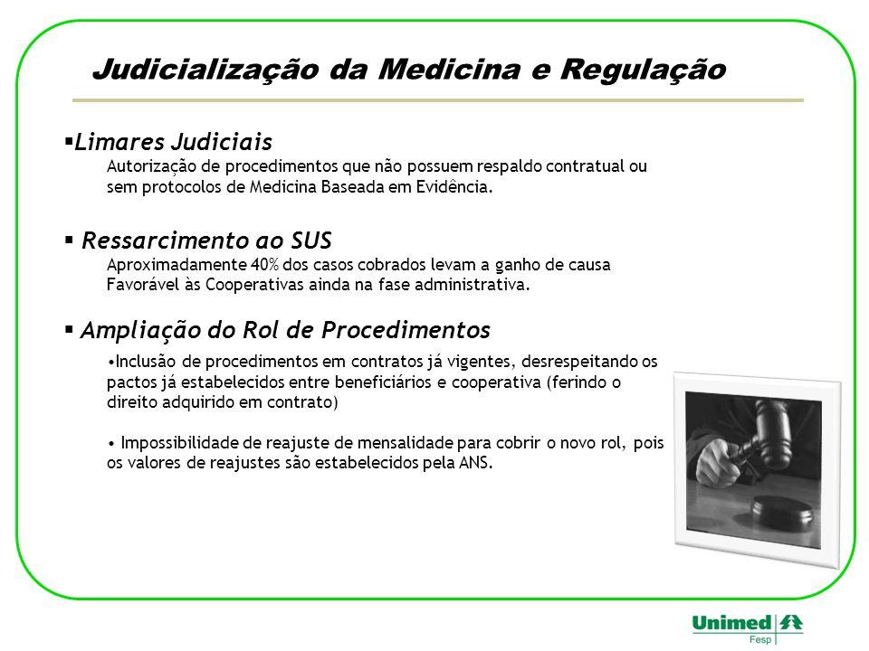 Judicialização da Medicina e Regulação Limares Judiciais Autorização de procedimentos que não possuem respaldo contratual ou sem protocolos de Medicina Baseada em Evidência.