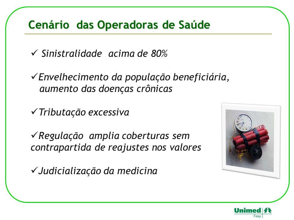 Cenário das Operadoras de Saúde Sinistralidade acima de 80% Envelhecimento da população beneficiária, aumento das doenças crônicas Tributação excessiv