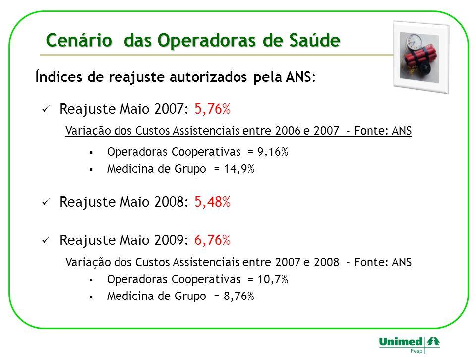 Índices de reajuste autorizados pela ANS: Reajuste Maio 2007: 5,76% Variação dos Custos Assistenciais entre 2006 e 2007 - Fonte: ANS Operadoras Cooper