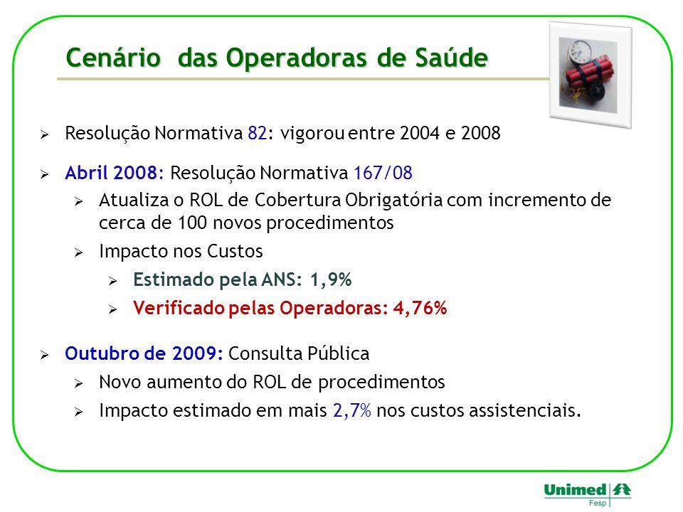 Resolução Normativa 82: vigorou entre 2004 e 2008 Abril 2008: Resolução Normativa 167/08 Atualiza o ROL de Cobertura Obrigatória com incremento de cerca de 100 novos procedimentos Impacto nos Custos Estimado pela ANS: 1,9% Verificado pelas Operadoras: 4,76% Outubro de 2009: Consulta Pública Novo aumento do ROL de procedimentos Impacto estimado em mais 2,7% nos custos assistenciais.