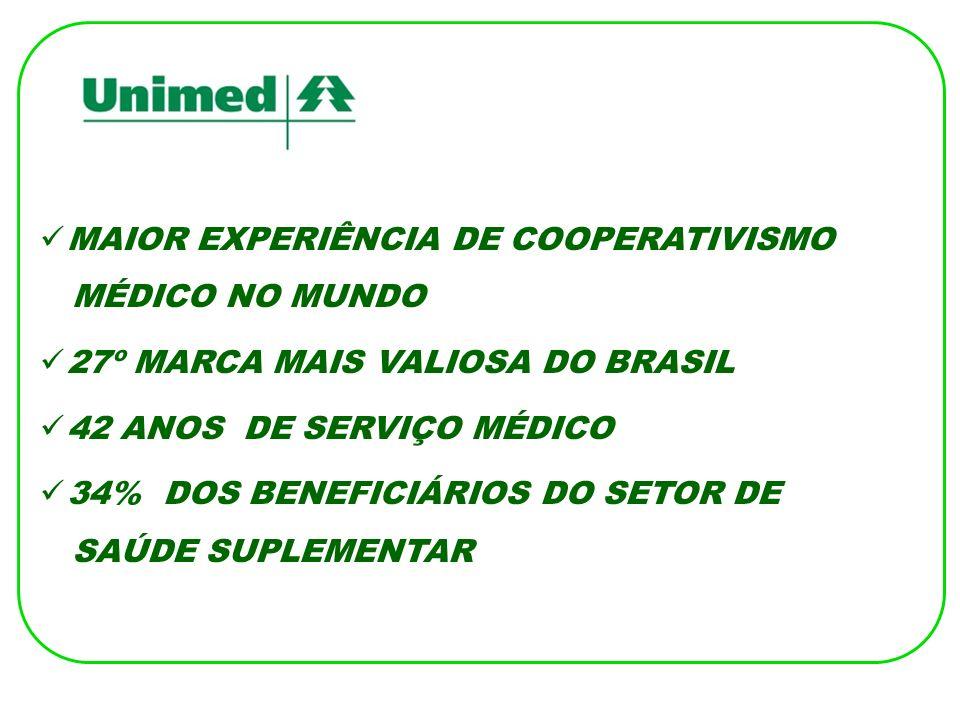 MAIOR EXPERIÊNCIA DE COOPERATIVISMO MÉDICO NO MUNDO 27º MARCA MAIS VALIOSA DO BRASIL 42 ANOS DE SERVIÇO MÉDICO 34% DOS BENEFICIÁRIOS DO SETOR DE SAÚDE