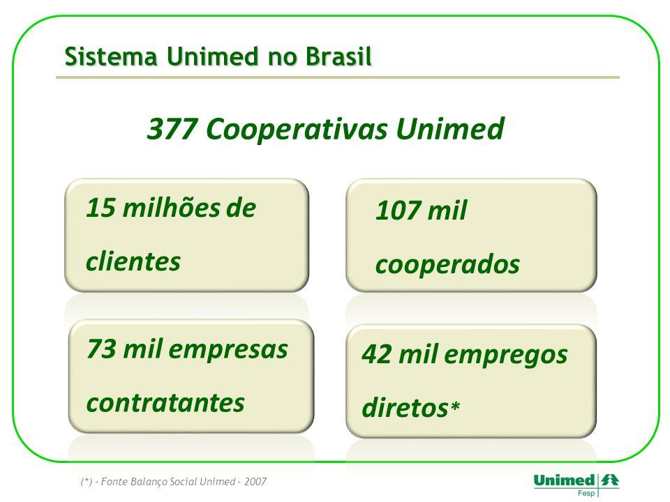 Sistema Unimed no Brasil 107 mil cooperados (*) – Fonte Balanço Social Unimed - 2007 377 Cooperativas Unimed 15 milhões de clientes 73 mil empresas co
