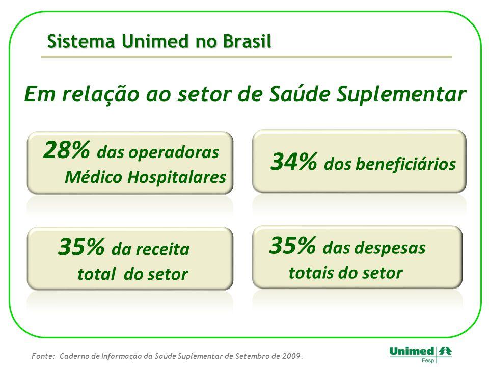 Sistema Unimed no Brasil Em relação ao setor de Saúde Suplementar 28% das operadoras Médico Hospitalares 35% da receita total do setor 35% das despesa