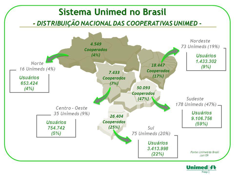 Sistema Unimed no Brasil DISTRIBUIÇÃO NACIONAL DAS COOPERATIVAS UNIMED - - DISTRIBUIÇÃO NACIONAL DAS COOPERATIVAS UNIMED - Usuários 653.424 (4%) Norte 16 Unimeds (4%) Usuários 754.742 (5%) Centro - Oeste 35 Unimeds (9%) Usuários 1.433.302 (9%) Nordeste 73 Unimeds (19%) Usuários 9.106.756 (59%) Sudeste 178 Unimeds (47%) Usuários 3.413.998 (22%) Sul 75 Unimeds (20%) 4.549 Cooperados (4%) 18.447 Cooperados (17%) 7.433 Cooperados (7%) 50.093 Cooperados (47%) 26.404 Cooperados (25%) Fonte: Unimed do Brasil Jun/09