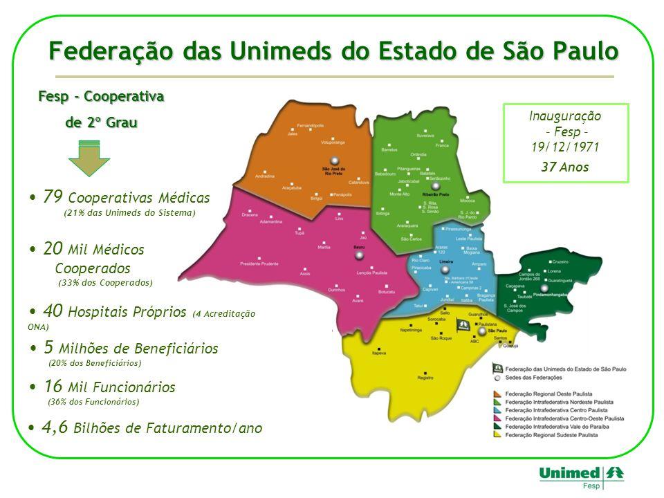 Federação das Unimeds do Estado de São Paulo 20 Mil Médicos Cooperados (33% dos Cooperados) 79 Cooperativas Médicas (21% das Unimeds do Sistema) Inaug