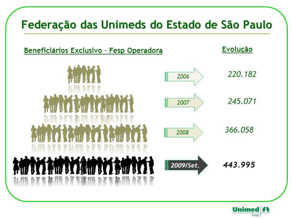 Federação das Unimeds do Estado de São Paulo Beneficiários Exclusivo – Fesp Operadora 2006 2007 2009/Set. 220.182 245.071 366.058 Evolução 2008 443.99