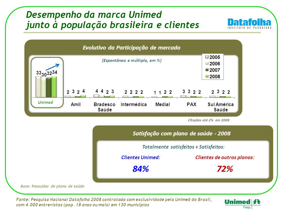 Base: Possuidor de plano de saúde Desempenho da marca Unimed junto à população brasileira e clientes Fonte: Pesquisa Nacional Datafolha 2008 contratada com exclusividade pela Unimed do Brasil, com 4.000 entrevistas (pop.