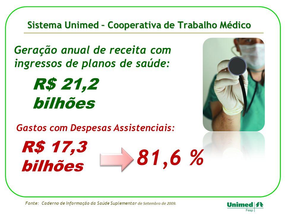 Sistema Unimed – Cooperativa de Trabalho Médico Fonte: Caderno de Informação da Saúde Suplementar de Setembro de 2009. Gastos com Despesas Assistencia
