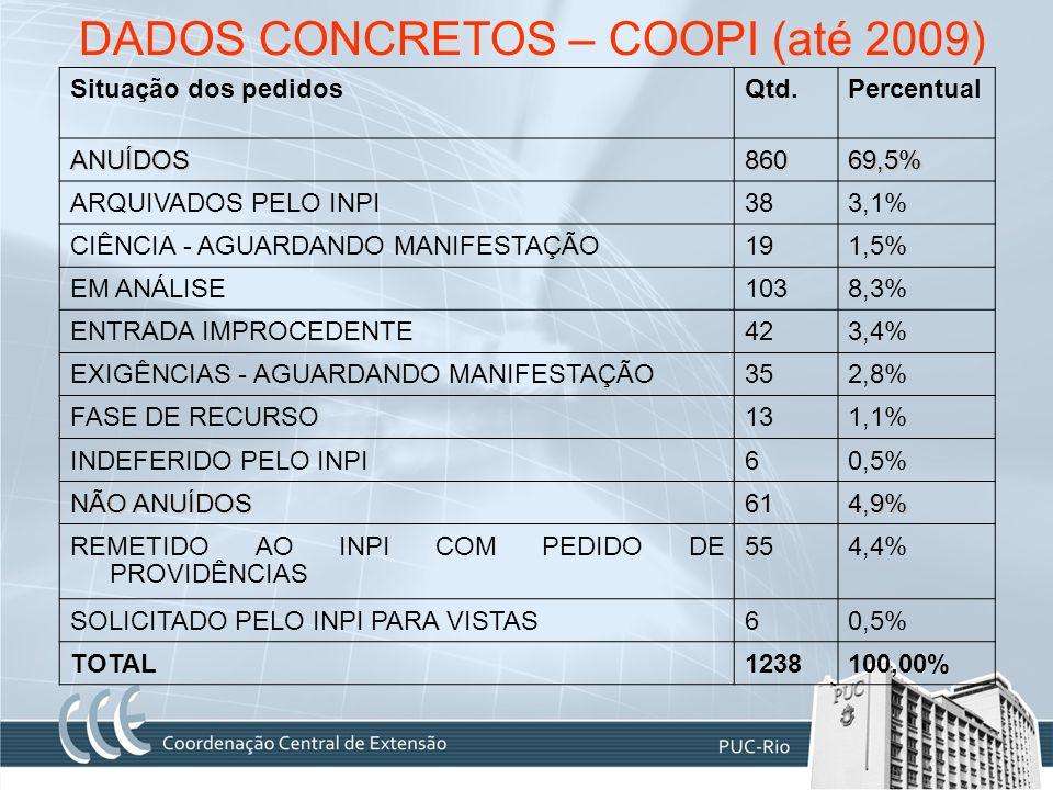 DADOS CONCRETOS – COOPI (até 2009) Situação dos pedidosQtd.Percentual ANUÍDOS86069,5% ARQUIVADOS PELO INPI383,1% CIÊNCIA - AGUARDANDO MANIFESTAÇÃO191,