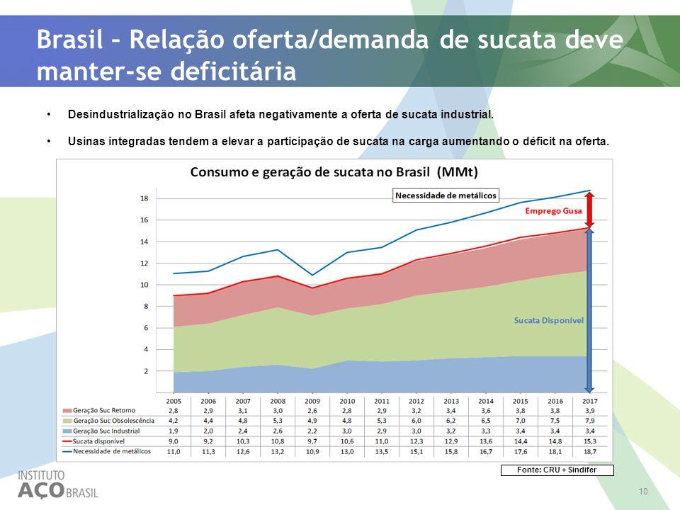 10 Brasil – Relação oferta/demanda de sucata deve manter-se deficitária Desindustrialização no Brasil afeta negativamente a oferta de sucata industria