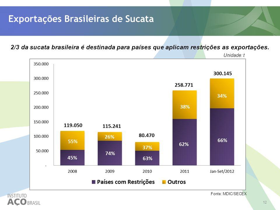 12 Exportações Brasileiras de Sucata 2/3 da sucata brasileira é destinada para países que aplicam restrições as exportações. Fonte: MDIC/SECEX Unidade