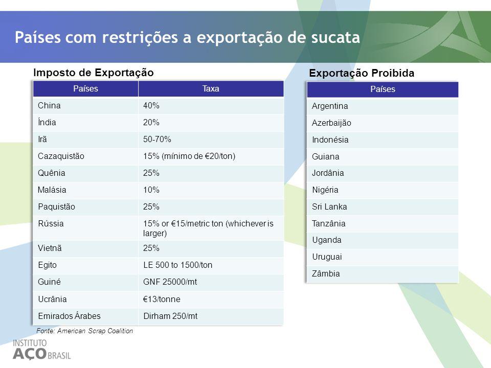 Imposto de Exportação Exportação Proibida Fonte: American Scrap Coalition Países com restrições a exportação de sucata