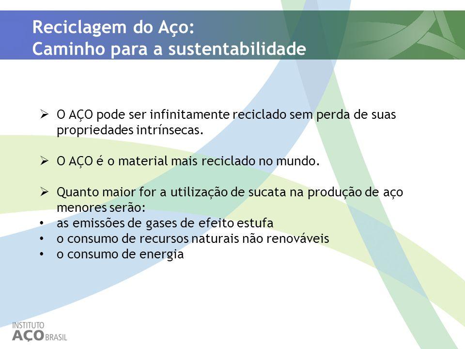 Reciclagem do Aço: Caminho para a sustentabilidade O AÇO pode ser infinitamente reciclado sem perda de suas propriedades intrínsecas. O AÇO é o materi