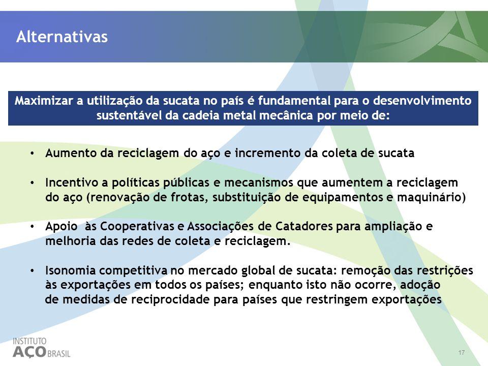 17 Alternativas Maximizar a utilização da sucata no país é fundamental para o desenvolvimento sustentável da cadeia metal mecânica por meio de: Aument