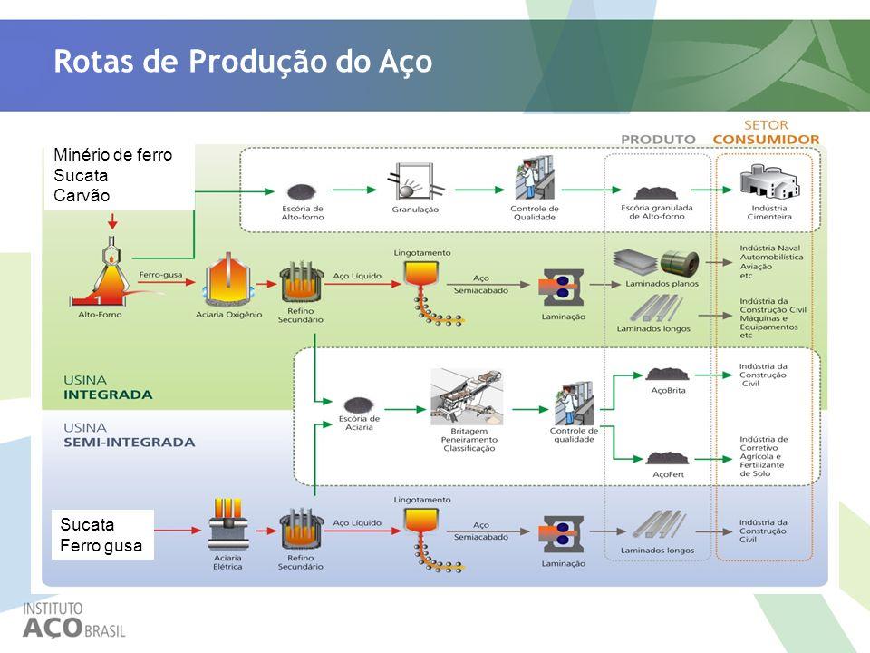 Rotas de Produção do Aço Minério de ferro Sucata Carvão Sucata Ferro gusa