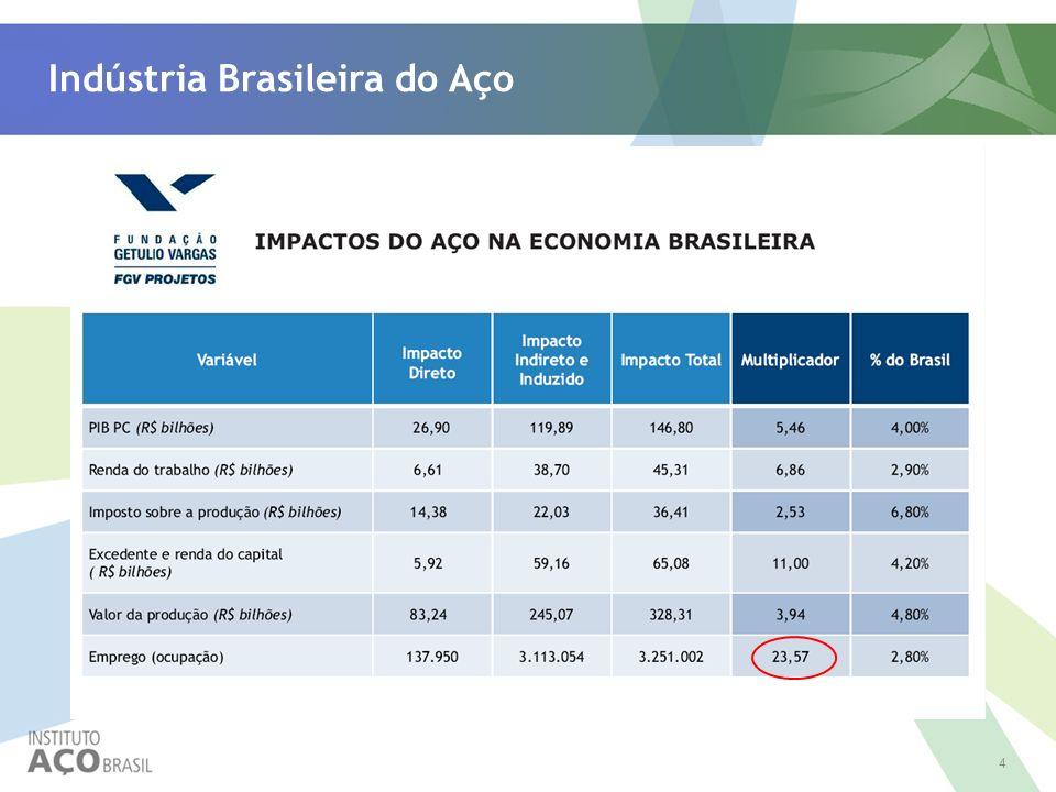 4 Indústria Brasileira do Aço
