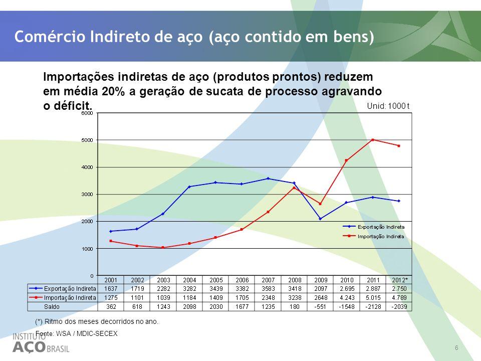 6 Comércio Indireto de aço (aço contido em bens) Fonte: WSA / MDIC-SECEX Unid: 1000 t (*) Ritmo dos meses decorridos no ano. Importações indiretas de
