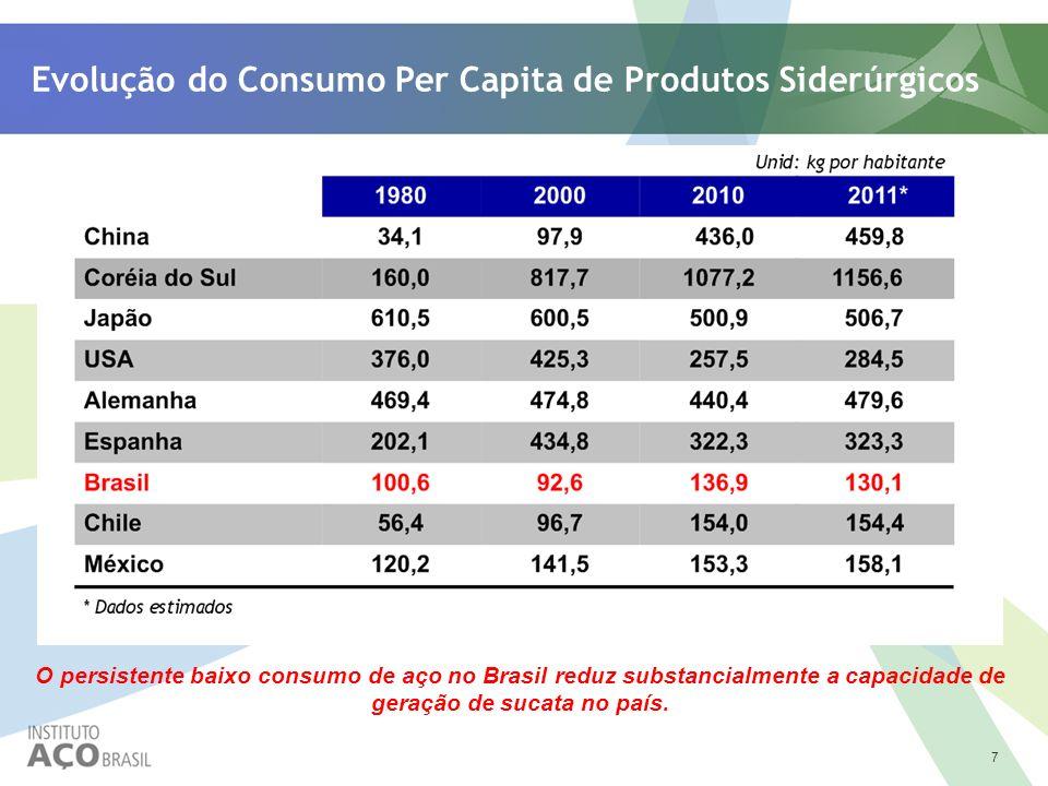 7 Evolução do Consumo Per Capita de Produtos Siderúrgicos O persistente baixo consumo de aço no Brasil reduz substancialmente a capacidade de geração