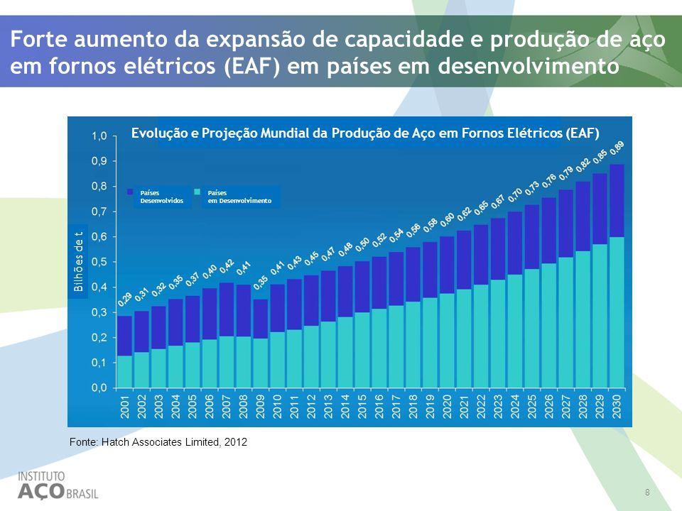 8 Forte aumento da expansão de capacidade e produção de aço em fornos elétricos (EAF) em países em desenvolvimento Evolução e Projeção Mundial da Prod