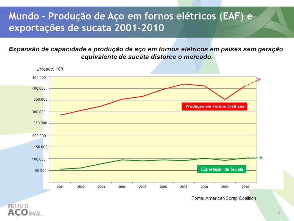 9 Mundo – Produção de Aço em fornos elétricos (EAF) e exportações de sucata 2001-2010 Unidade: 10³t Fonte: American Scrap Coalition Expansão de capaci