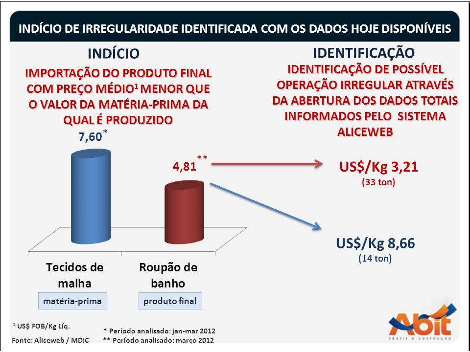 8 INDÍCIO DE IRREGULARIDADE IDENTIFICADA COM OS DADOS HOJE DISPONÍVEIS Fonte: Aliceweb / MDIC 1 US$ FOB/Kg Líq.